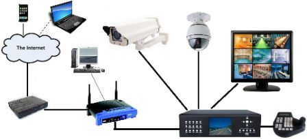 CCTV Camera Configuration , Setup and Checking