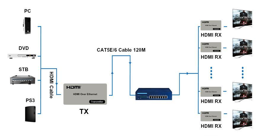 Hdmi Extender Application Diagram
